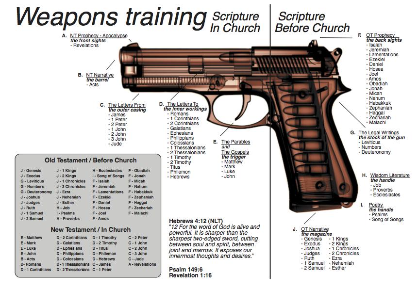 WeaponsTraining